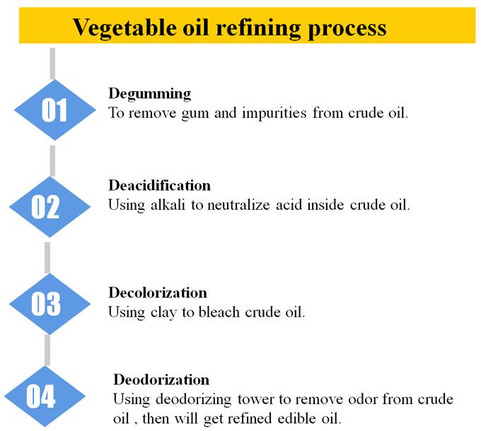 食用油精炼设备流程